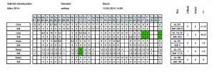 Hier sehen Sie eine Tabelle mit der Soll/ist-Planung aller Mitarbeiter.