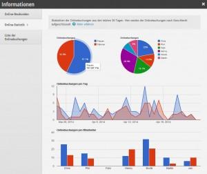Online-Statistik
